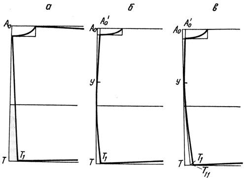 Построение средней линии спинки