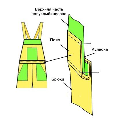 Полукомбинезон