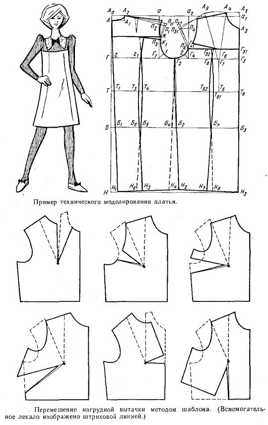 Что такое моделирование и как его можно применить в шитье?
